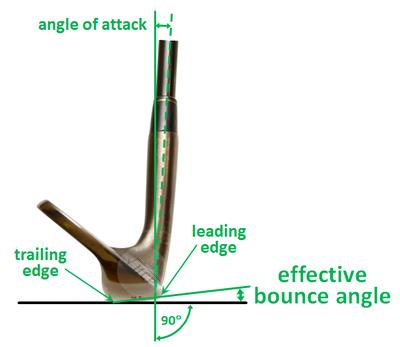 Effective bounce angle
