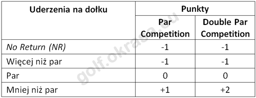 Tabela punktów Par Competition