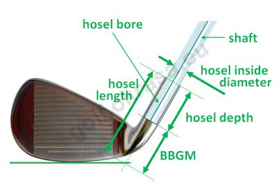 Hosel details