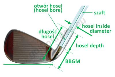 Szczegóły hosel