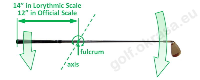 Swingweight axis