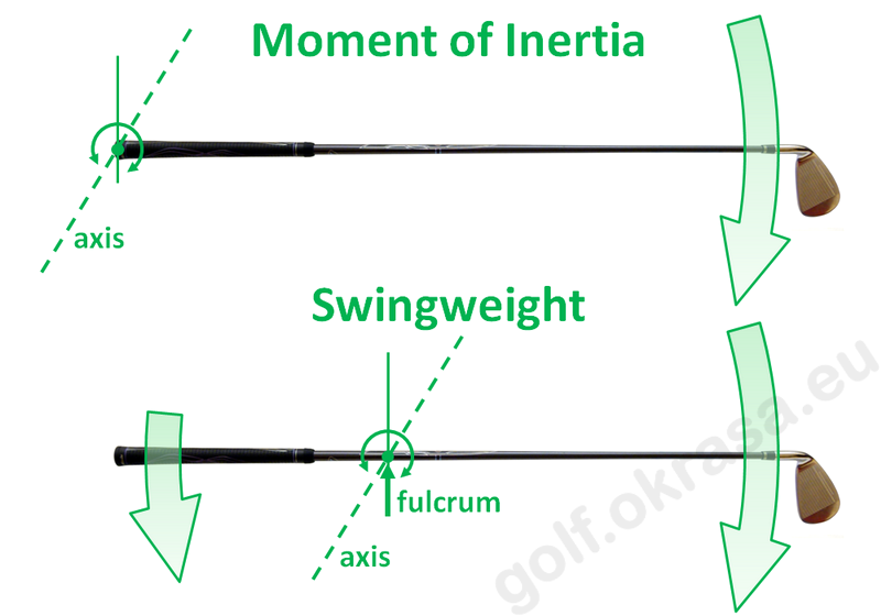 MOI vs Swingweight - Moment of Inertia compared with Swingweight