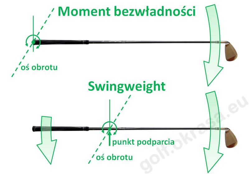 Swingweight i Moment bezwładności