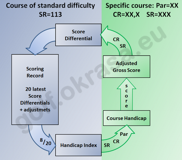 Handicap Index calculation