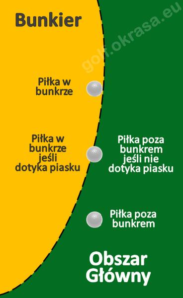 bunkier - granica