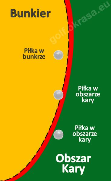 granica bunkra i obszaru kary