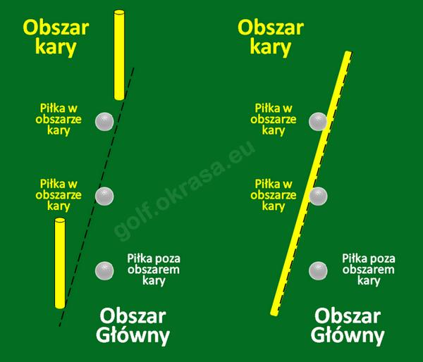 granica obszaru kary piłka w obszarze kary