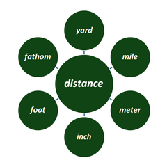 metric - imperial length distance units converter
