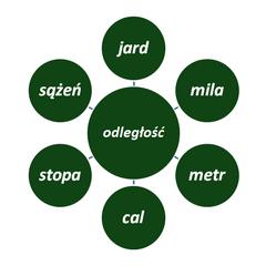 metryczne i imperialne jednostki długości - przeliczniki