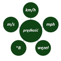 metryczne i imperialne jednostki prędkości - przeliczniki