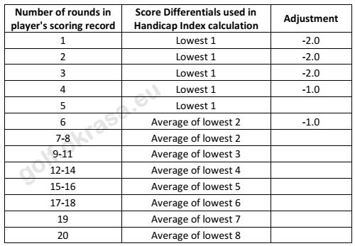 Initial Handicap Index whs, calculation,
